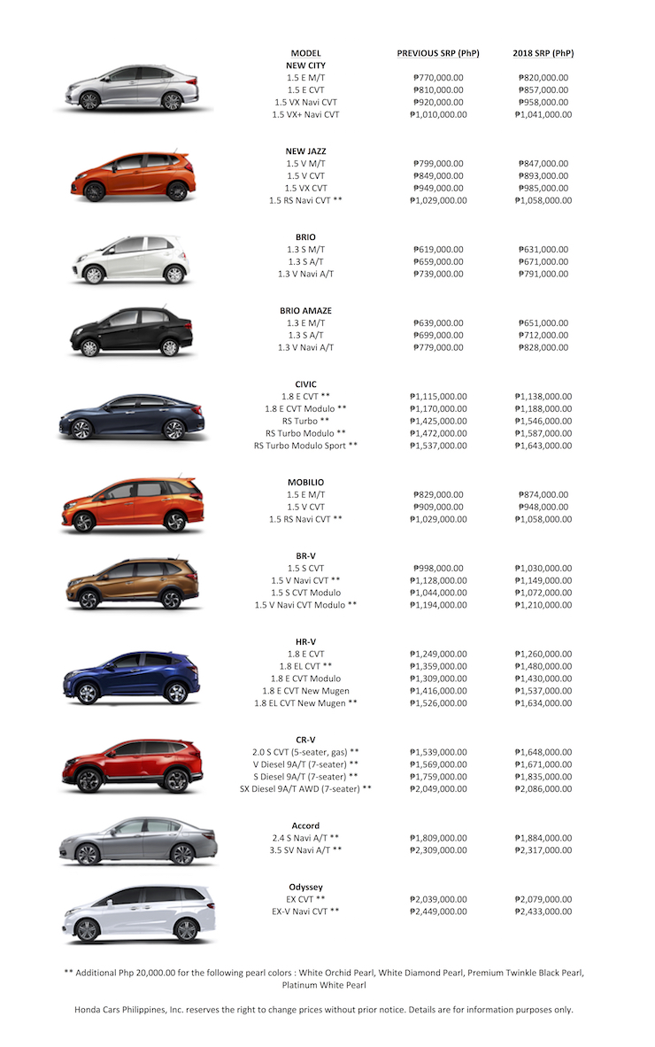 Honda Cars Ph Reveals 2018 Prices With New Excise Tax Schedule C